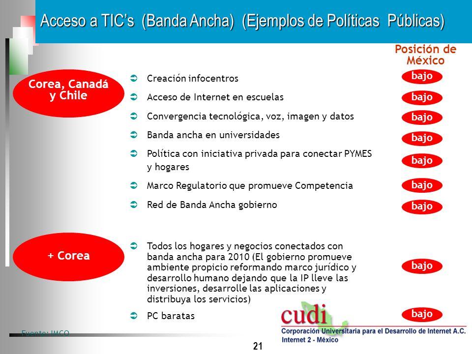21 Acceso a TICs (Banda Ancha) (Ejemplos de Políticas Públicas) Fuente: IMCO Creación infocentros Acceso de Internet en escuelas Convergencia tecnológ