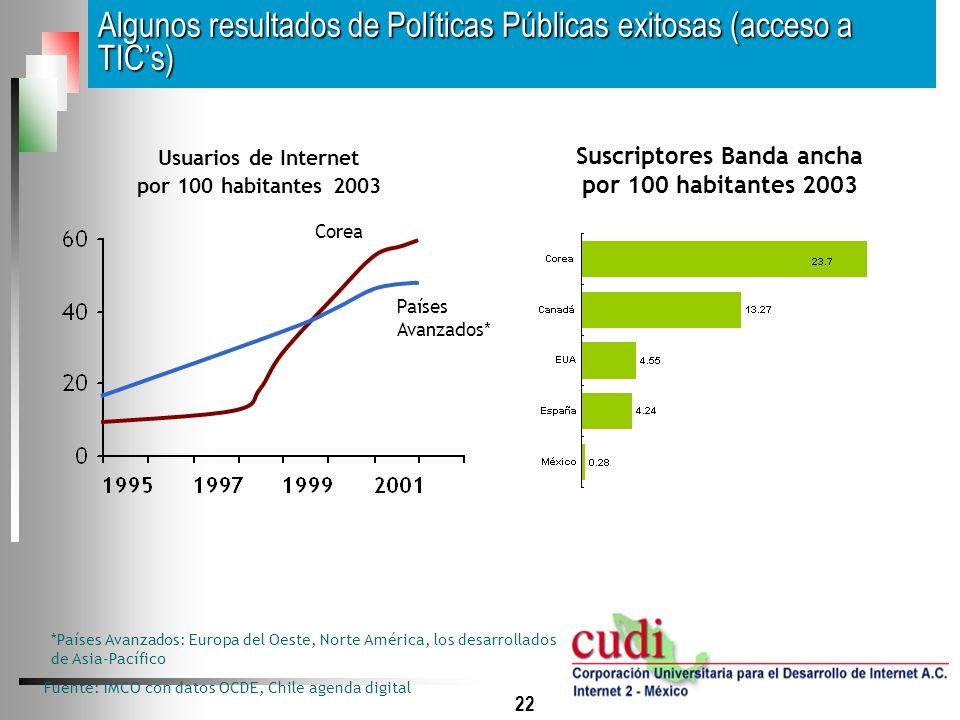 22 Algunos resultados de Políticas Públicas exitosas (acceso a TICs) Suscriptores Banda ancha por 100 habitantes 2003 Fuente: IMCO con datos OCDE, Chi