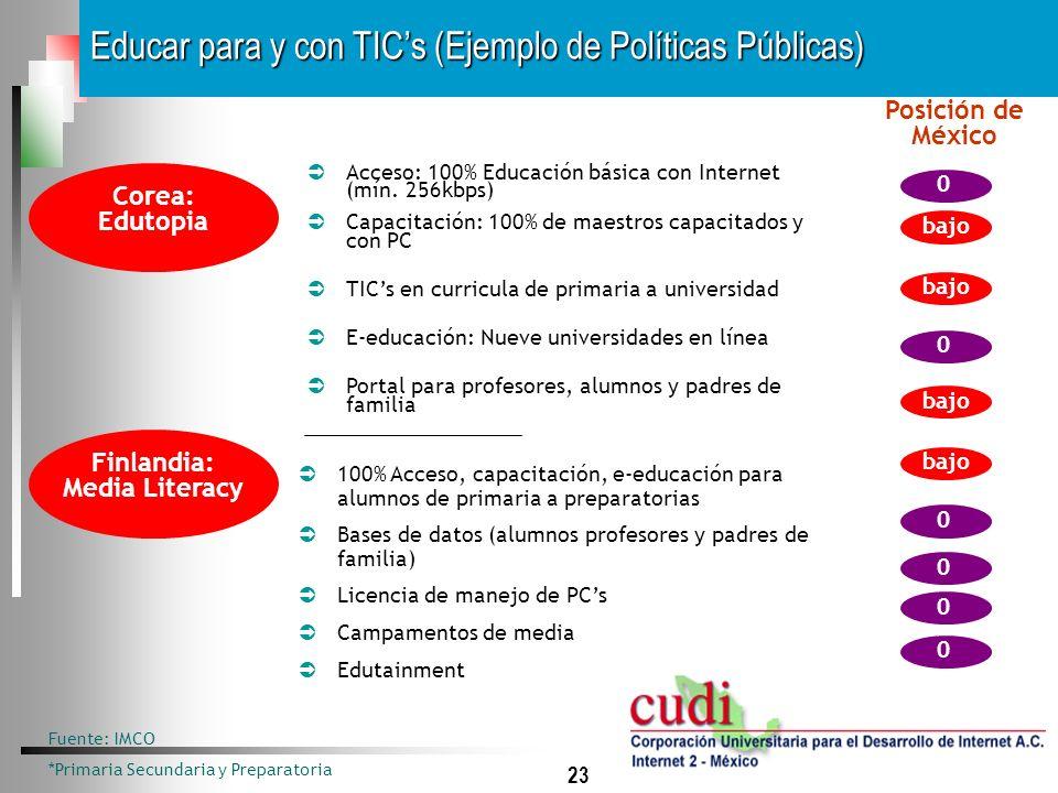23 Educar para y con TICs (Ejemplo de Políticas Públicas) Fuente: IMCO *Primaria Secundaria y Preparatoria Acceso: 100% Educación básica con Internet