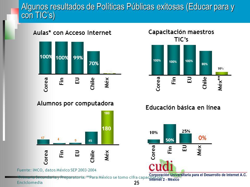 25 Algunos resultados de Políticas Públicas exitosas (Educar para y con TICs) Fin Aulas* con Acceso Internet Capacitación maestros TICs Educación bási
