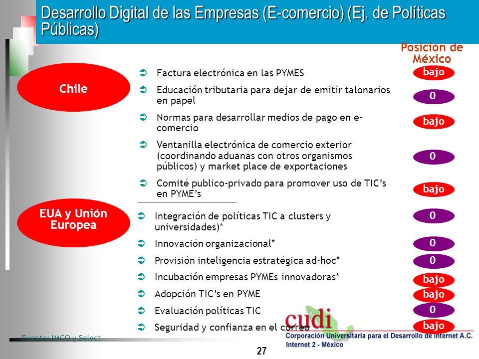 27 Desarrollo Digital de las Empresas (E-comercio) (Ej. de Políticas Públicas) Fuente: IMCO y Select Integración de políticas TIC a clusters y univers