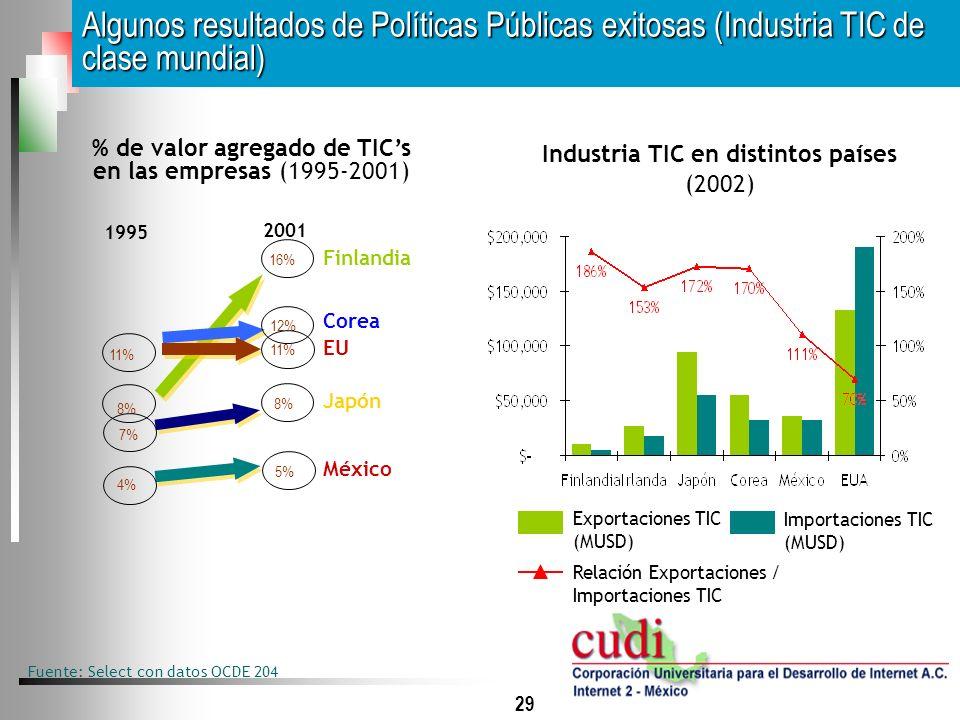 29 Fuente: Select con datos OCDE 204 Algunos resultados de Políticas Públicas exitosas (Industria TIC de clase mundial) % de valor agregado de TICs en