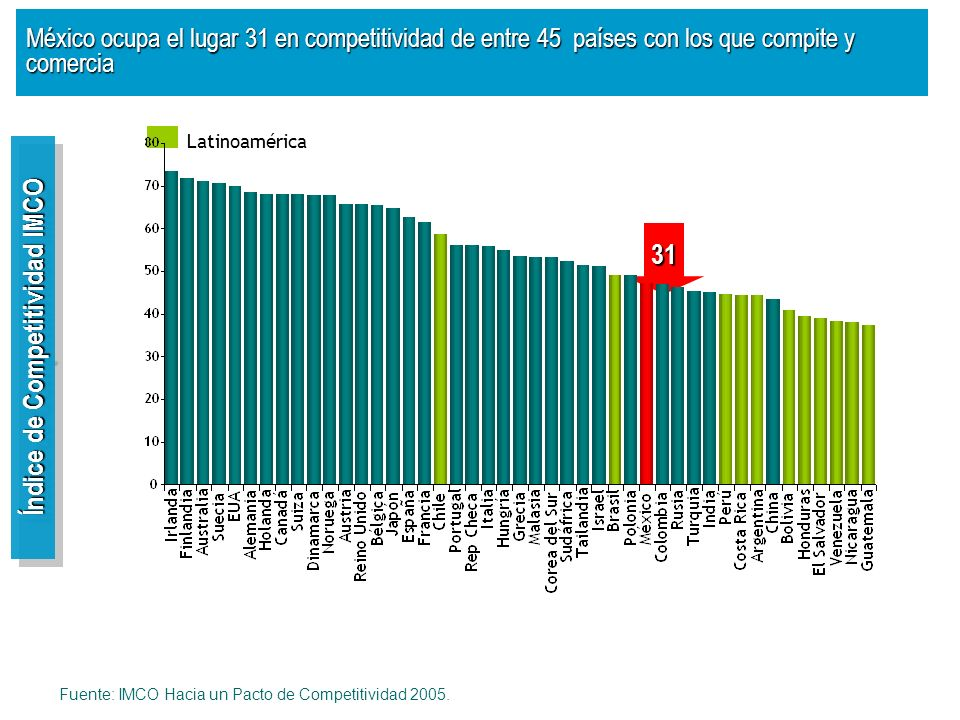 31 Índice de Competitividad IMCO México ocupa el lugar 31 en competitividad de entre 45 países con los que compite y comercia Fuente: IMCO Hacia un Pa