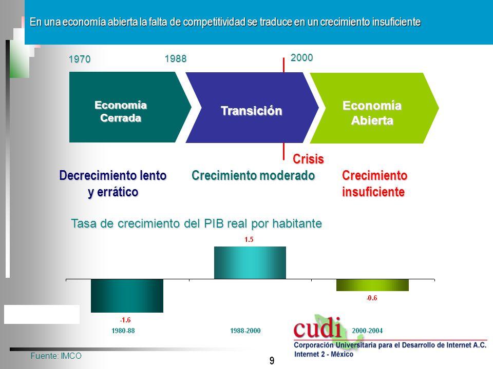 9 En una economía abierta la falta de competitividad se traduce en un crecimiento insuficiente Decrecimiento lento y errático Crecimiento insuficiente