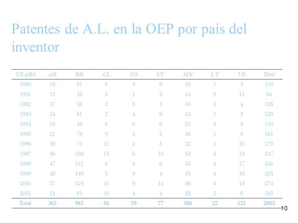 10 Patentes de A.L.