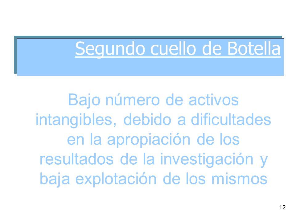 12 Bajo número de activos intangibles, debido a dificultades en la apropiación de los resultados de la investigación y baja explotación de los mismos Segundo cuello de Botella