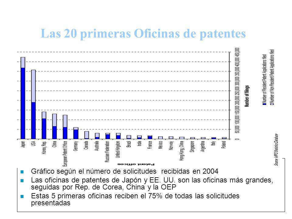 23 Las 20 primeras Oficinas de patentes n Gráfico según el número de solicitudes recibidas en 2004 n Las oficinas de patentes de Japón y EE.