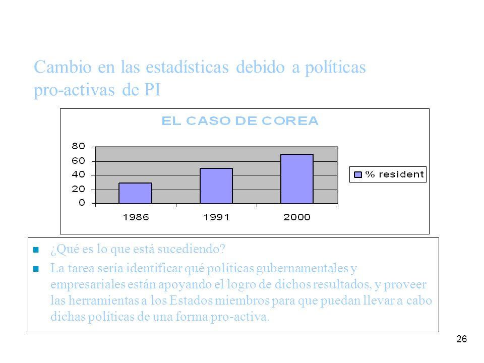 26 Cambio en las estadísticas debido a políticas pro-activas de PI n ¿Qué es lo que está sucediendo.