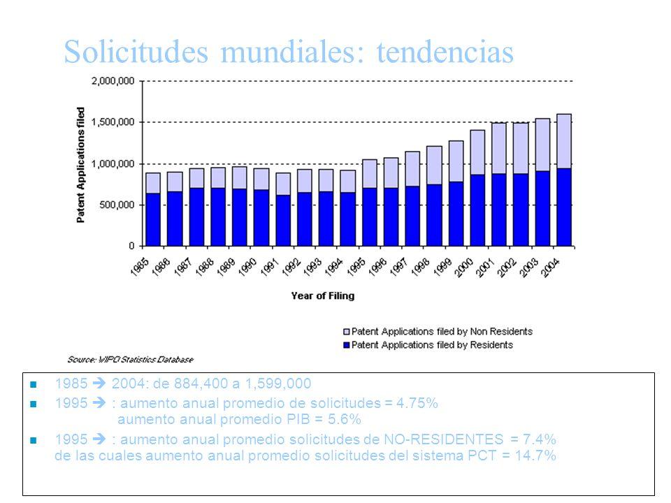 28 Solicitudes mundiales: tendencias n 1985 2004: de 884,400 a 1,599,000 n 1995 : aumento anual promedio de solicitudes = 4.75% aumento anual promedio PIB = 5.6% n 1995 : aumento anual promedio solicitudes de NO-RESIDENTES = 7.4% de las cuales aumento anual promedio solicitudes del sistema PCT = 14.7%