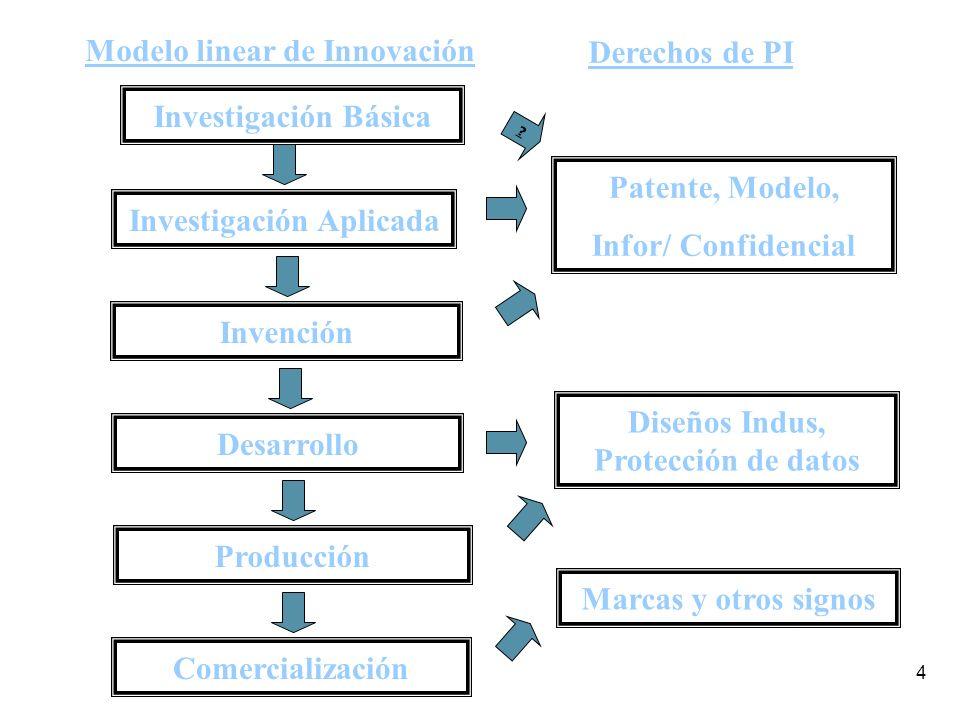 4 Investigación Básica Investigación Aplicada Invención Desarrollo Producción Modelo linear de Innovación Comercialización Patente, Modelo, Infor/ Confidencial .