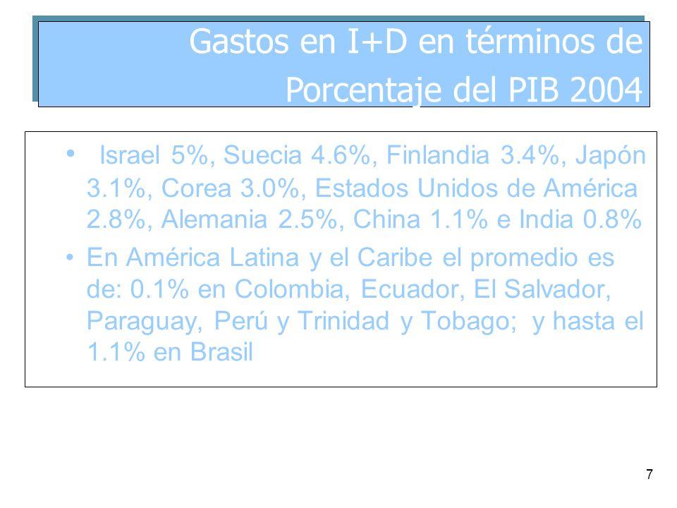 7 Israel 5%, Suecia 4.6%, Finlandia 3.4%, Japón 3.1%, Corea 3.0%, Estados Unidos de América 2.8%, Alemania 2.5%, China 1.1% e India 0.8% En América Latina y el Caribe el promedio es de: 0.1% en Colombia, Ecuador, El Salvador, Paraguay, Perú y Trinidad y Tobago; y hasta el 1.1% en Brasil Gastos en I+D en términos de Porcentaje del PIB 2004 Gastos en I+D en términos de Porcentaje del PIB 2004