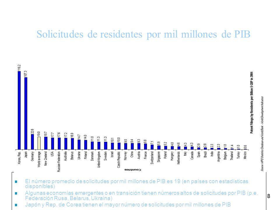 8 n El número promedio de solicitudes por mil millones de PIB es 19 (en países con estadísticas disponibles) n Algunas economías emergentes o en transición tienen números altos de solicitudes por PIB (p.e.