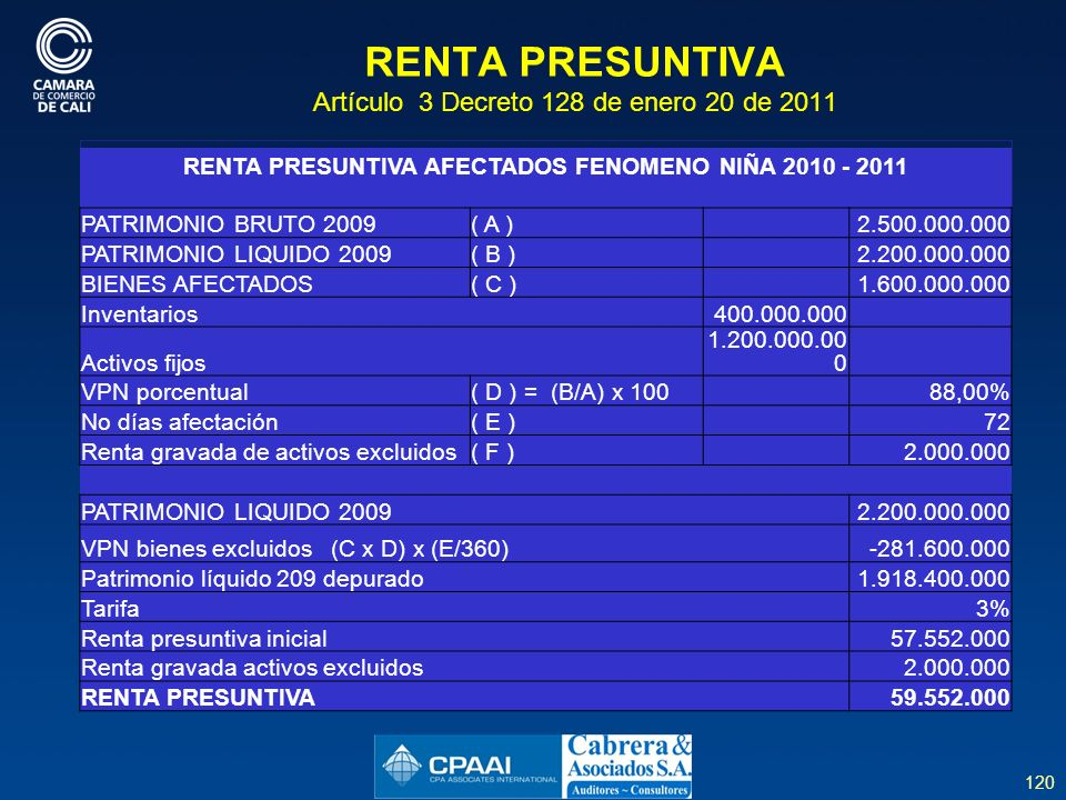 120 RENTA PRESUNTIVA Artículo 3 Decreto 128 de enero 20 de 2011 RENTA PRESUNTIVA AFECTADOS FENOMENO NIÑA 2010 - 2011 PATRIMONIO BRUTO 2009( A ) 2.500.000.000 PATRIMONIO LIQUIDO 2009( B ) 2.200.000.000 BIENES AFECTADOS( C ) 1.600.000.000 Inventarios400.000.000 Activos fijos 1.200.000.00 0 VPN porcentual( D ) = (B/A) x 100 88,00% No días afectación( E ) 72 Renta gravada de activos excluidos( F ) 2.000.000 PATRIMONIO LIQUIDO 20092.200.000.000 VPN bienes excluidos (C x D) x (E/360)-281.600.000 Patrimonio líquido 209 depurado1.918.400.000 Tarifa3% Renta presuntiva inicial57.552.000 Renta gravada activos excluidos2.000.000 RENTA PRESUNTIVA59.552.000
