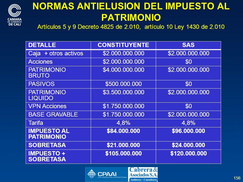 156 NORMAS ANTIELUSION DEL IMPUESTO AL PATRIMONIO Artículos 5 y 9 Decreto 4825 de 2.010, artículo 10 Ley 1430 de 2.010 DETALLECONSTITUYENTESAS Caja + otros activos$2.000.000.000 Acciones$2.000.000.000$0 PATRIMONIO BRUTO $4.000.000.000$2.000.000.000 PASIVOS$500.000.000$0 PATRIMONIO LIQUIDO $3.500.000.000$2.000.000.000 VPN Acciones$1.750.000.000$0 BASE GRAVABLE$1.750.000.000$2.000.000.000 Tarifa4,8% IMPUESTO AL PATRIMONIO $84.000.000$96.000.000 SOBRETASA$21.000.000$24.000.000 IMPUESTO + SOBRETASA $105.000.000$120.000.000