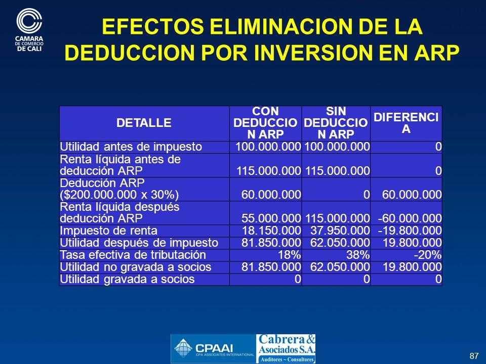 87 EFECTOS ELIMINACION DE LA DEDUCCION POR INVERSION EN ARP DETALLE CON DEDUCCIO N ARP SIN DEDUCCIO N ARP DIFERENCI A Utilidad antes de impuesto100.000.000 0 Renta líquida antes de deducción ARP115.000.000 0 Deducción ARP ($200.000.000 x 30%)60.000.0000 Renta líquida después deducción ARP55.000.000115.000.000-60.000.000 Impuesto de renta18.150.00037.950.000-19.800.000 Utilidad después de impuesto81.850.00062.050.00019.800.000 Tasa efectiva de tributación18%38%-20% Utilidad no gravada a socios81.850.00062.050.00019.800.000 Utilidad gravada a socios000