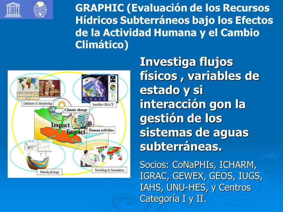 GRAPHIC (Evaluación de los Recursos Hídricos Subterráneos bajo los Efectos de la Actividad Humana y el Cambio Climático) Investiga flujos físicos, variables de estado y si interacción gon la gestión de los sistemas de aguas subterráneas.