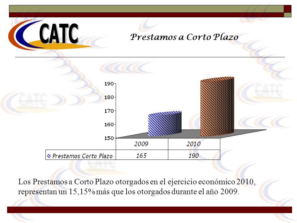 Prestamos a Corto Plazo Los Prestamos a Corto Plazo otorgados en el ejercicio económico 2010, representan un 15,15% más que los otorgados durante el a