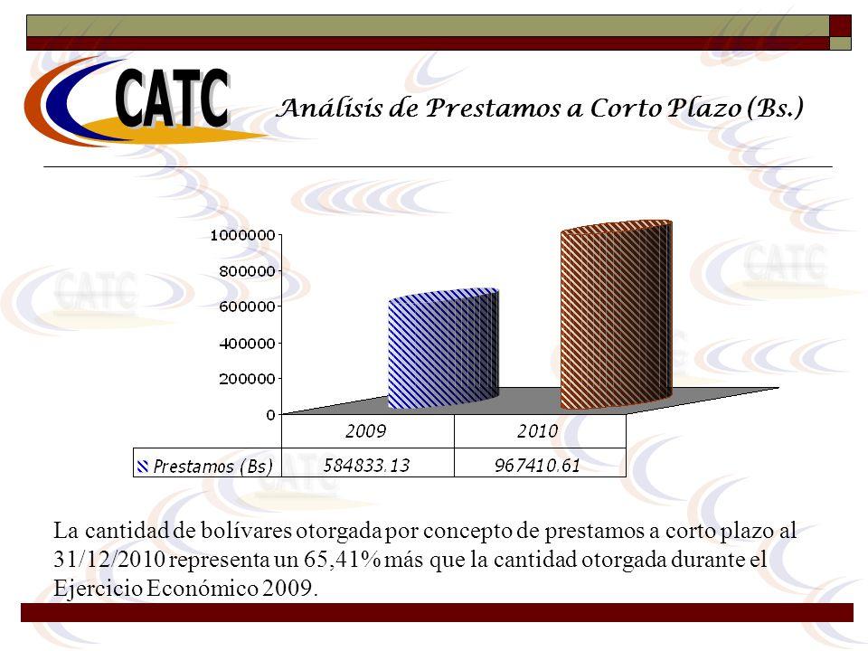 Análisis de Prestamos a Corto Plazo (Bs.) La cantidad de bolívares otorgada por concepto de prestamos a corto plazo al 31/12/2010 representa un 65,41%