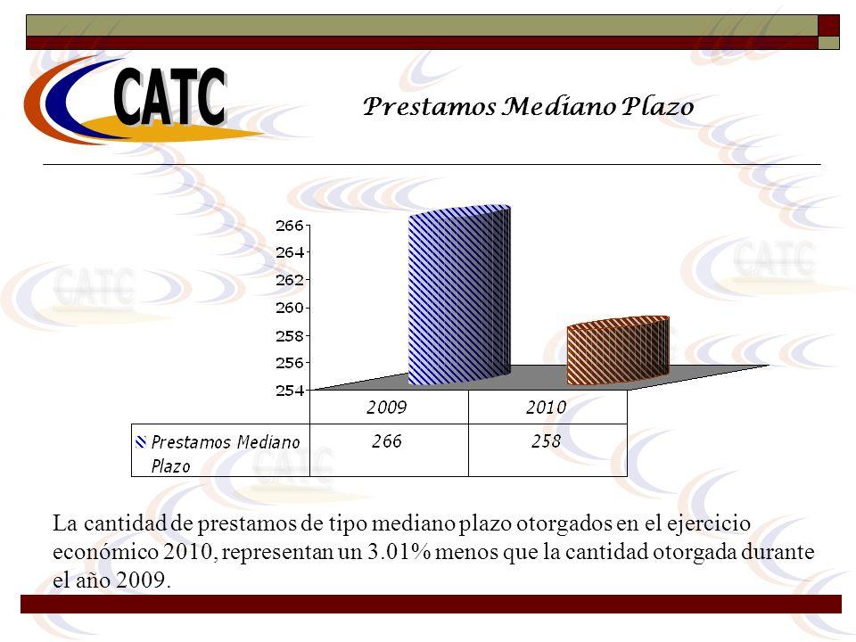 Prestamos Mediano Plazo La cantidad de prestamos de tipo mediano plazo otorgados en el ejercicio económico 2010, representan un 3.01% menos que la can