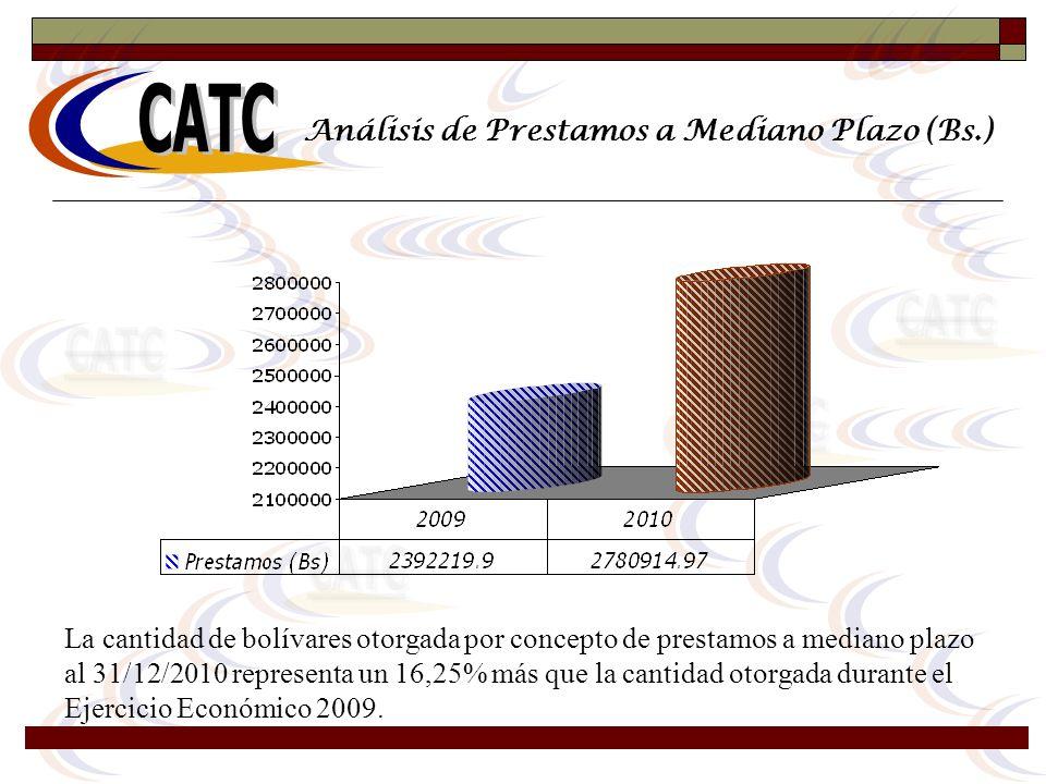 Análisis de Prestamos a Mediano Plazo (Bs.) La cantidad de bolívares otorgada por concepto de prestamos a mediano plazo al 31/12/2010 representa un 16
