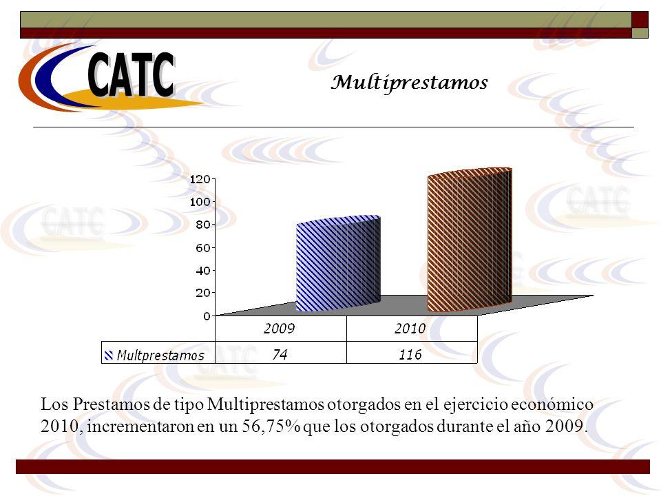 Multiprestamos Los Prestamos de tipo Multiprestamos otorgados en el ejercicio económico 2010, incrementaron en un 56,75% que los otorgados durante el