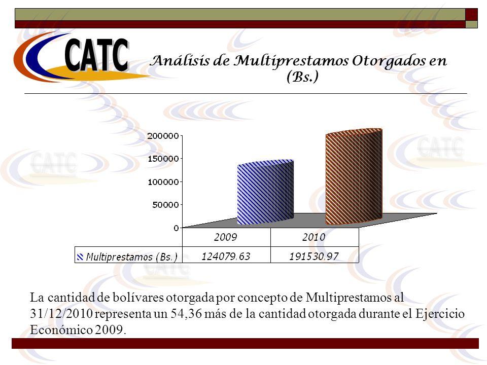 Análisis de Multiprestamos Otorgados en (Bs.) La cantidad de bolívares otorgada por concepto de Multiprestamos al 31/12/2010 representa un 54,36 más d