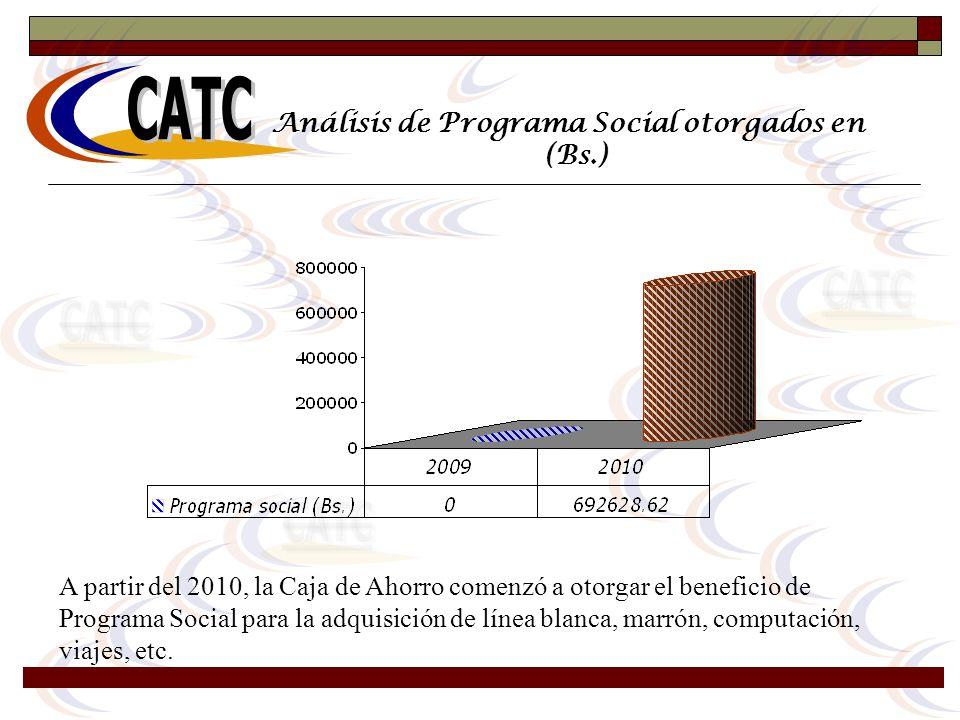 Análisis de Programa Social otorgados en (Bs.) A partir del 2010, la Caja de Ahorro comenzó a otorgar el beneficio de Programa Social para la adquisic