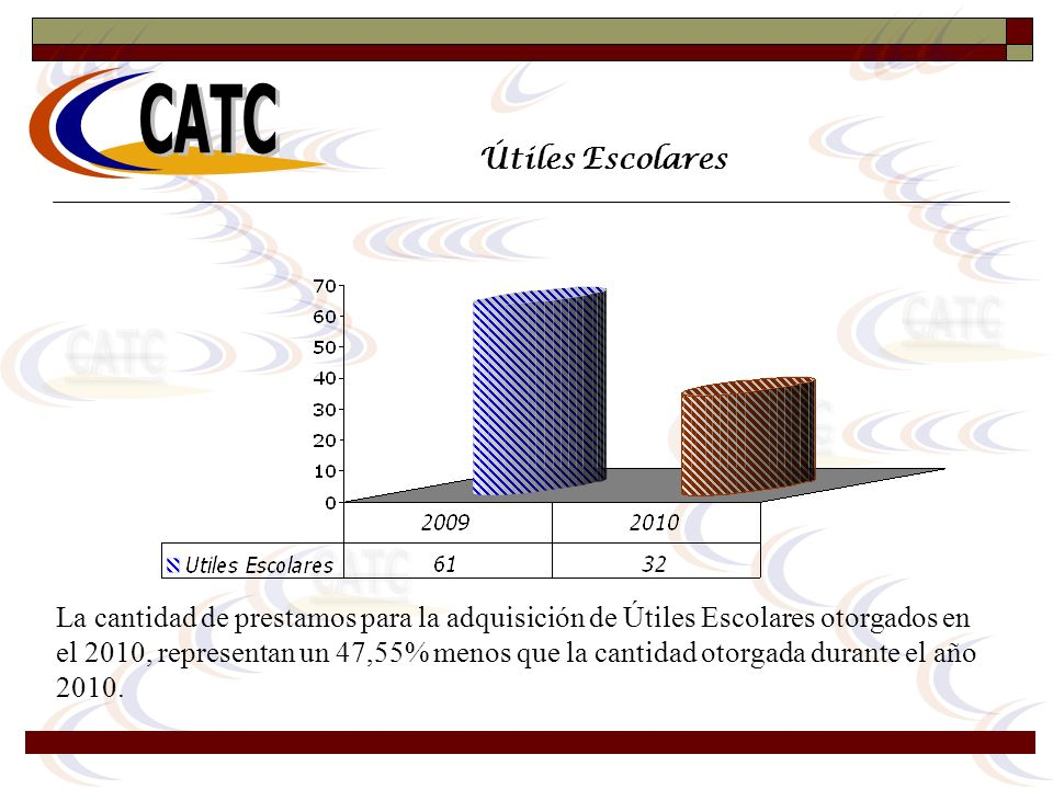 Útiles Escolares La cantidad de prestamos para la adquisición de Útiles Escolares otorgados en el 2010, representan un 47,55% menos que la cantidad ot