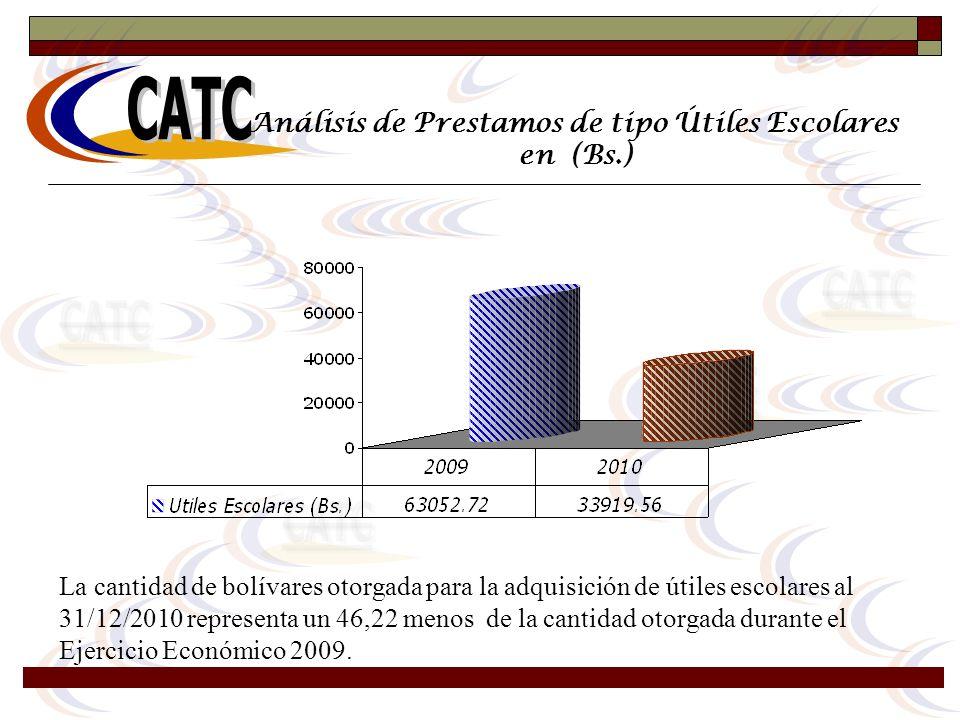 Análisis de Prestamos de tipo Útiles Escolares en (Bs.) La cantidad de bolívares otorgada para la adquisición de útiles escolares al 31/12/2010 repres