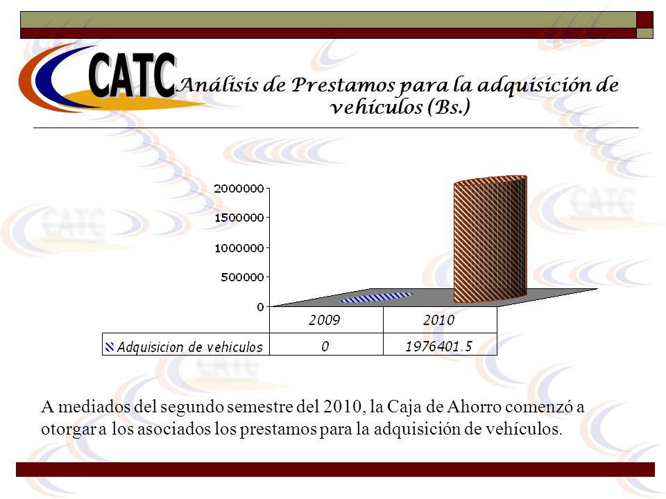 Análisis de Prestamos para la adquisición de vehículos (Bs.) A mediados del segundo semestre del 2010, la Caja de Ahorro comenzó a otorgar a los asoci