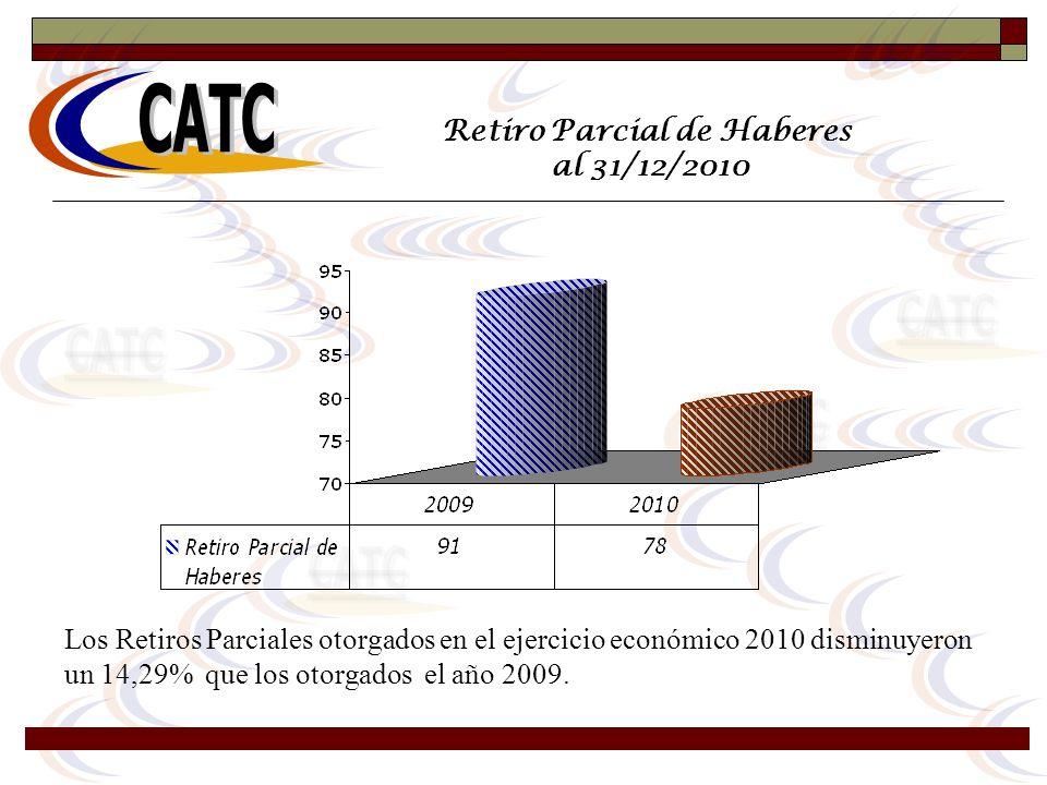 Retiro Parcial de Haberes al 31/12/2010 Los Retiros Parciales otorgados en el ejercicio económico 2010 disminuyeron un 14,29% que los otorgados el año