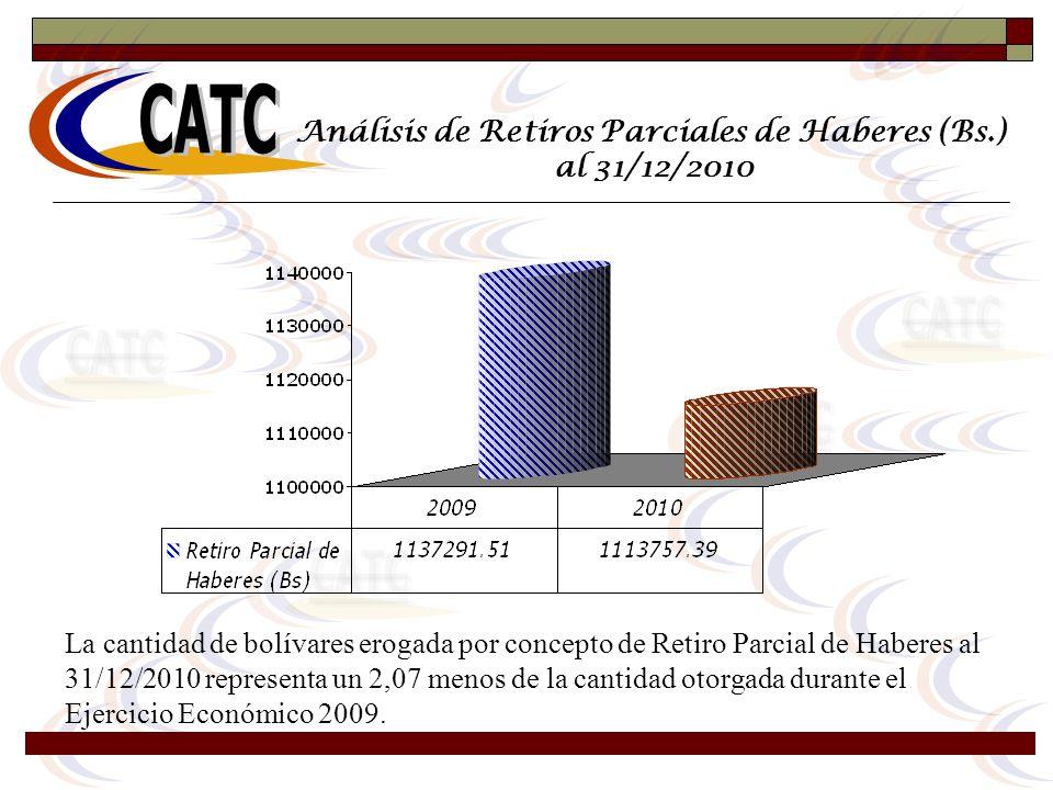 Análisis de Retiros Parciales de Haberes (Bs.) al 31/12/2010 La cantidad de bolívares erogada por concepto de Retiro Parcial de Haberes al 31/12/2010