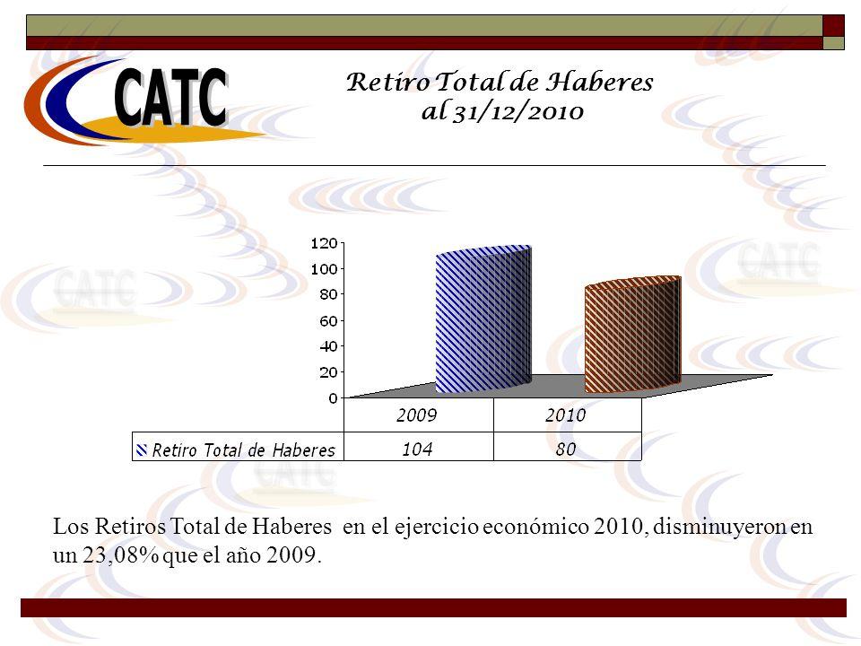 Retiro Total de Haberes al 31/12/2010 Los Retiros Total de Haberes en el ejercicio económico 2010, disminuyeron en un 23,08% que el año 2009.