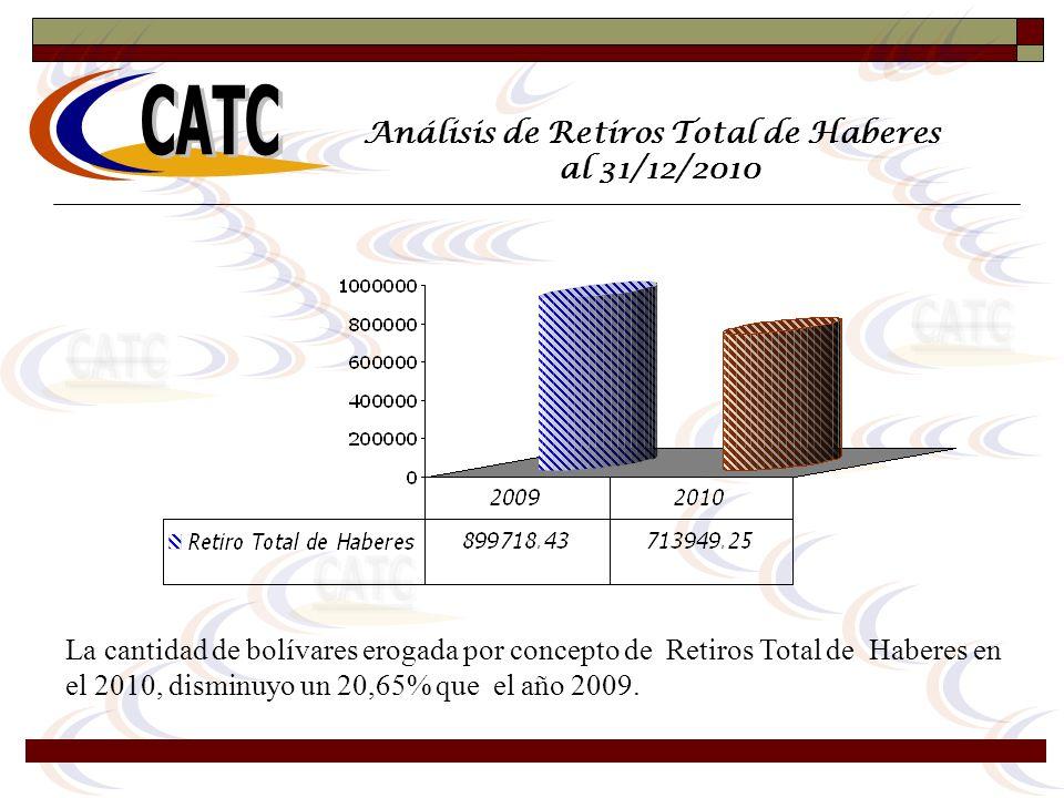 Análisis de Retiros Total de Haberes al 31/12/2010 La cantidad de bolívares erogada por concepto de Retiros Total de Haberes en el 2010, disminuyo un
