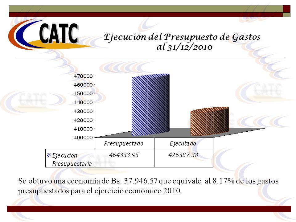 Ejecución del Presupuesto de Gastos al 31/12/2010 Se obtuvo una economía de Bs. 37.946,57 que equivale al 8.17% de los gastos presupuestados para el e