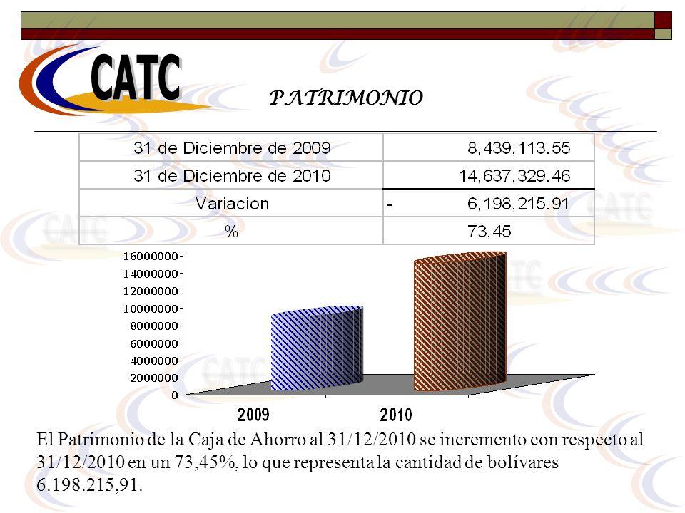PATRIMONIO El Patrimonio de la Caja de Ahorro al 31/12/2010 se incremento con respecto al 31/12/2010 en un 73,45%, lo que representa la cantidad de bo