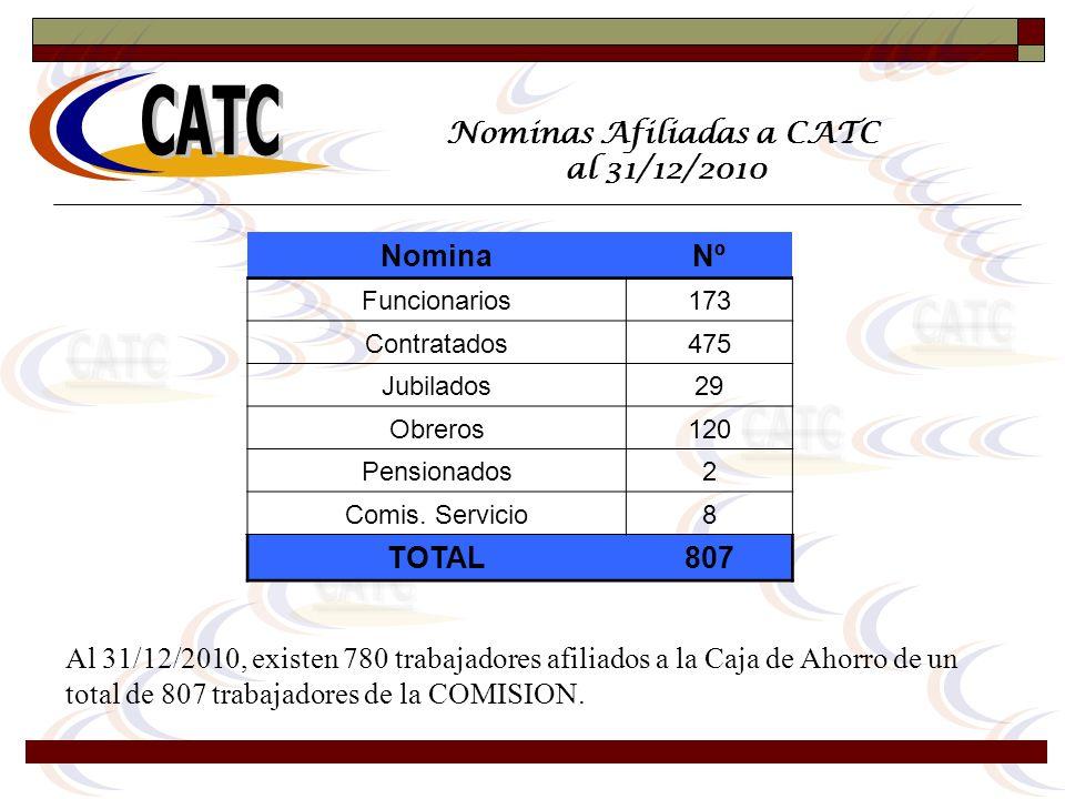 Nominas Afiliadas a CATC al 31/12/2010 Al 31/12/2010, existen 780 trabajadores afiliados a la Caja de Ahorro de un total de 807 trabajadores de la COM