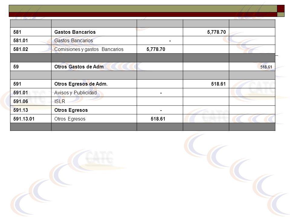581Gastos Bancarios 5,778.70 581.01Gastos Bancarios - 581.02Comisiones y gastos Bancarios 5,778.70 59Otros Gastos de Adm 518.61 591Otros Egresos de Ad