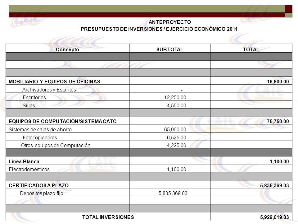 ANTEPROYECTO PRESUPUESTO DE INVERSIONES / EJERCICIO ECONÓMICO 2011 ConceptoSUBTOTALTOTAL MOBILIARIO Y EQUIPOS DE OFICINAS 16,800.00 Archivadores y Est