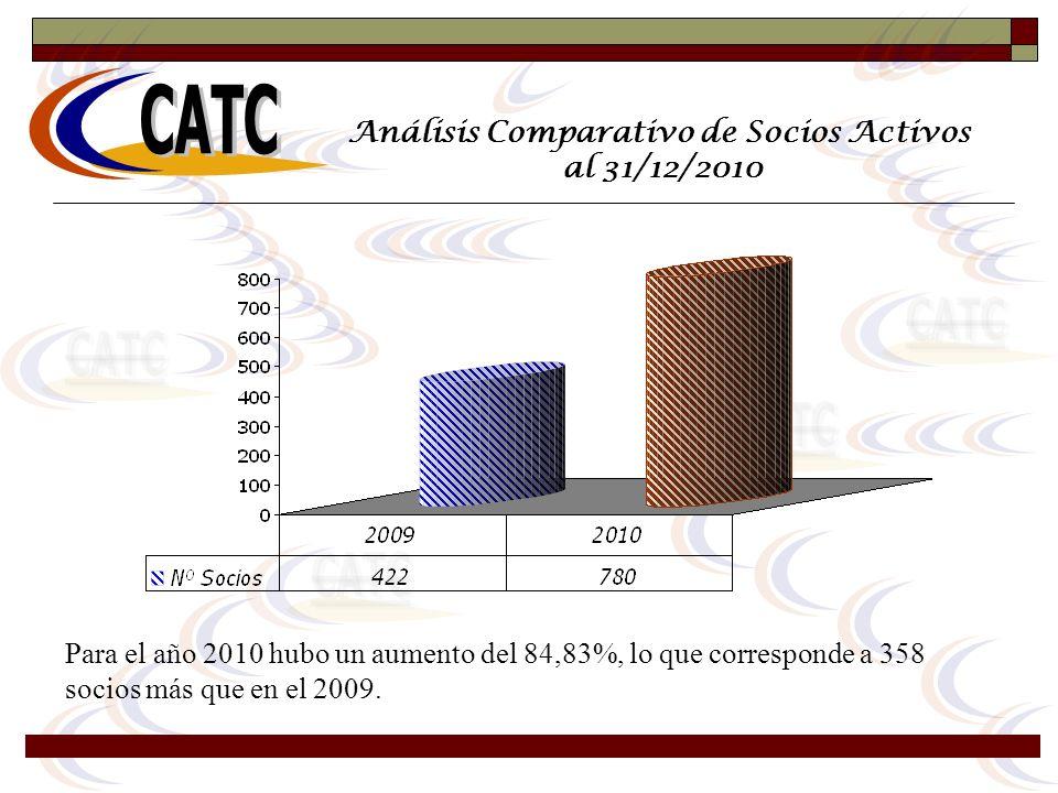 Análisis Comparativo de Socios Activos al 31/12/2010 Para el año 2010 hubo un aumento del 84,83%, lo que corresponde a 358 socios más que en el 2009.