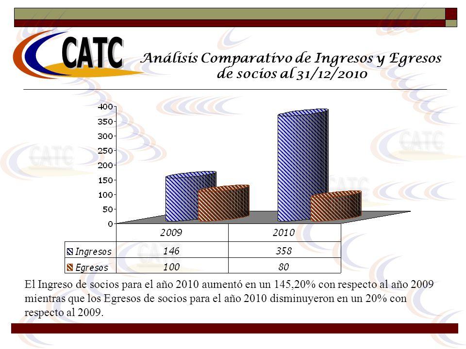 Análisis Comparativo de Ingresos y Egresos de socios al 31/12/2010 El Ingreso de socios para el año 2010 aumentó en un 145,20% con respecto al año 200