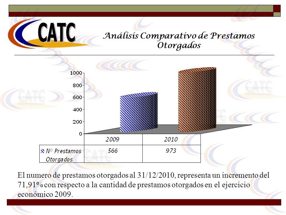 Análisis Comparativo de Prestamos Otorgados El numero de prestamos otorgados al 31/12/2010, representa un incremento del 71,91% con respecto a la cant