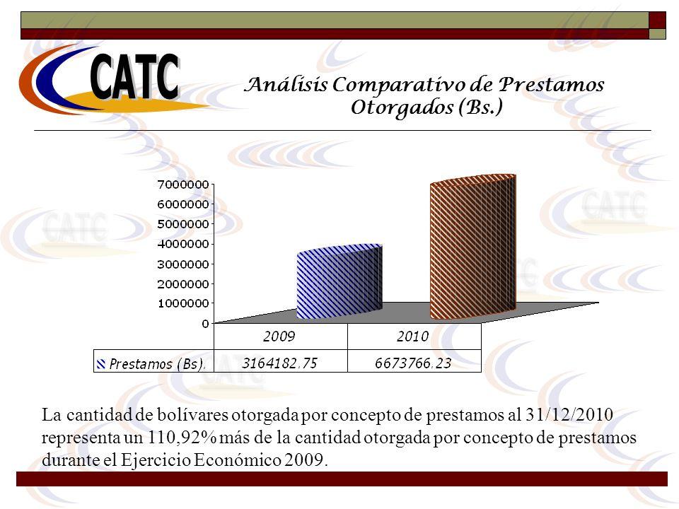 Análisis Comparativo de Prestamos Otorgados (Bs.) La cantidad de bolívares otorgada por concepto de prestamos al 31/12/2010 representa un 110,92% más