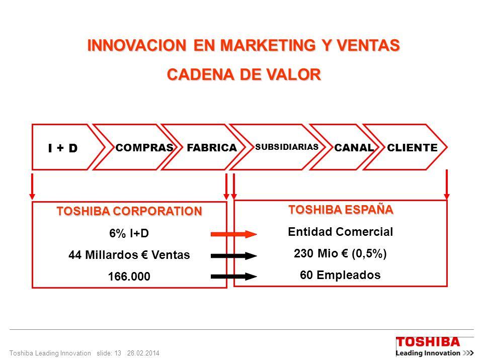 Toshiba Leading Innovation slide: 13 28.02.2014 INNOVACION EN MARKETING Y VENTAS CADENA DE VALOR I + D COMPRASFABRICA SUBSIDIARIAS CANALCLIENTE TOSHIBA CORPORATION 6% I+D 44 Millardos Ventas 166.000 TOSHIBA ESPAÑA Entidad Comercial 230 Mio (0,5%) 60 Empleados