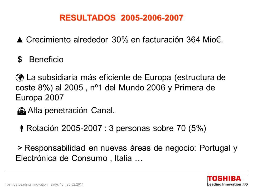 Toshiba Leading Innovation slide: 18 28.02.2014 Crecimiento alrededor 30% en facturación 364 Mio. $ Beneficio La subsidiaria más eficiente de Europa (