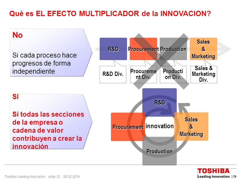 Toshiba Leading Innovation slide: 21 28.02.2014 Qué es EL EFECTO MULTIPLICADOR de la INNOVACION? No Si cada proceso hace progresos de forma independie
