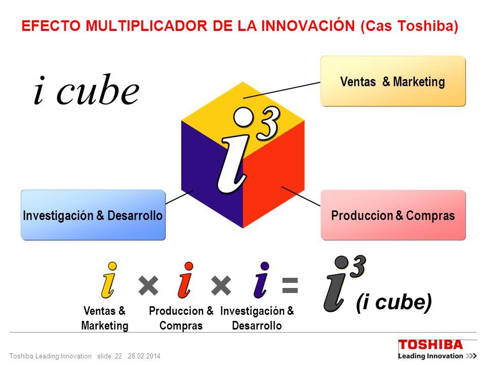 Toshiba Leading Innovation slide: 22 28.02.2014 EFECTO MULTIPLICADOR DE LA INNOVACIÓN (Cas Toshiba) i cube Produccion & Compras Ventas & Marketing Investigación & Desarrollo (i cube) Ventas & Marketing Produccion & Compras Investigación & Desarrollo