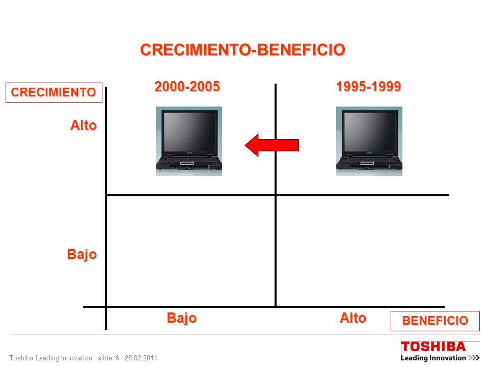 Toshiba Leading Innovation slide: 6 28.02.2014 CRECIMIENTO-BENEFICIO CRECIMIENTO BENEFICIO Alto Bajo BajoAlto1995-19992000-2005