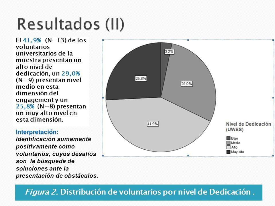 Figura 2. Distribución de voluntarios por nivel de Dedicación. El 41,9% (N=13) de los voluntarios universitarios de la muestra presentan un alto nivel