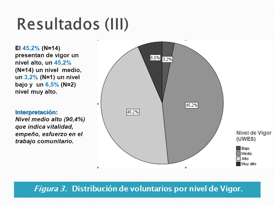 Figura 3. Distribución de voluntarios por nivel de Vigor. El 45,2% (N=14) presentan de vigor un nivel alto, un 45,2% (N=14) un nivel medio, un 3,2% (N